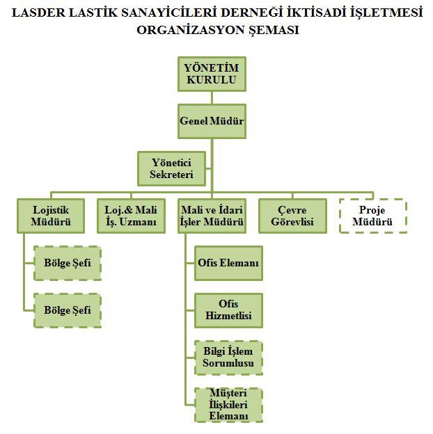 Lasder Organizasyon Şeması